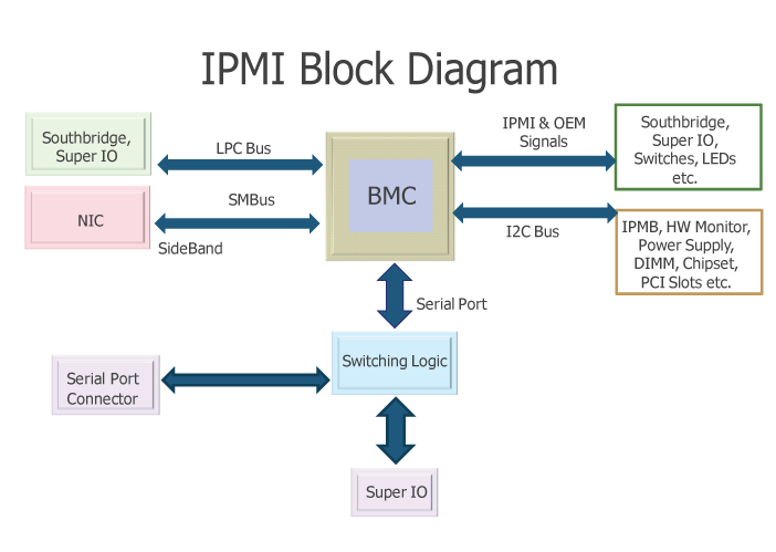 Using IPMI Behind a Router or Proxy