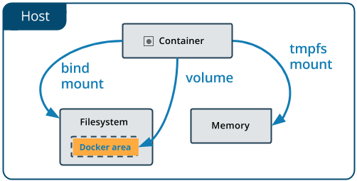Use Docker Volumes with Local Filesystem Path and NFS