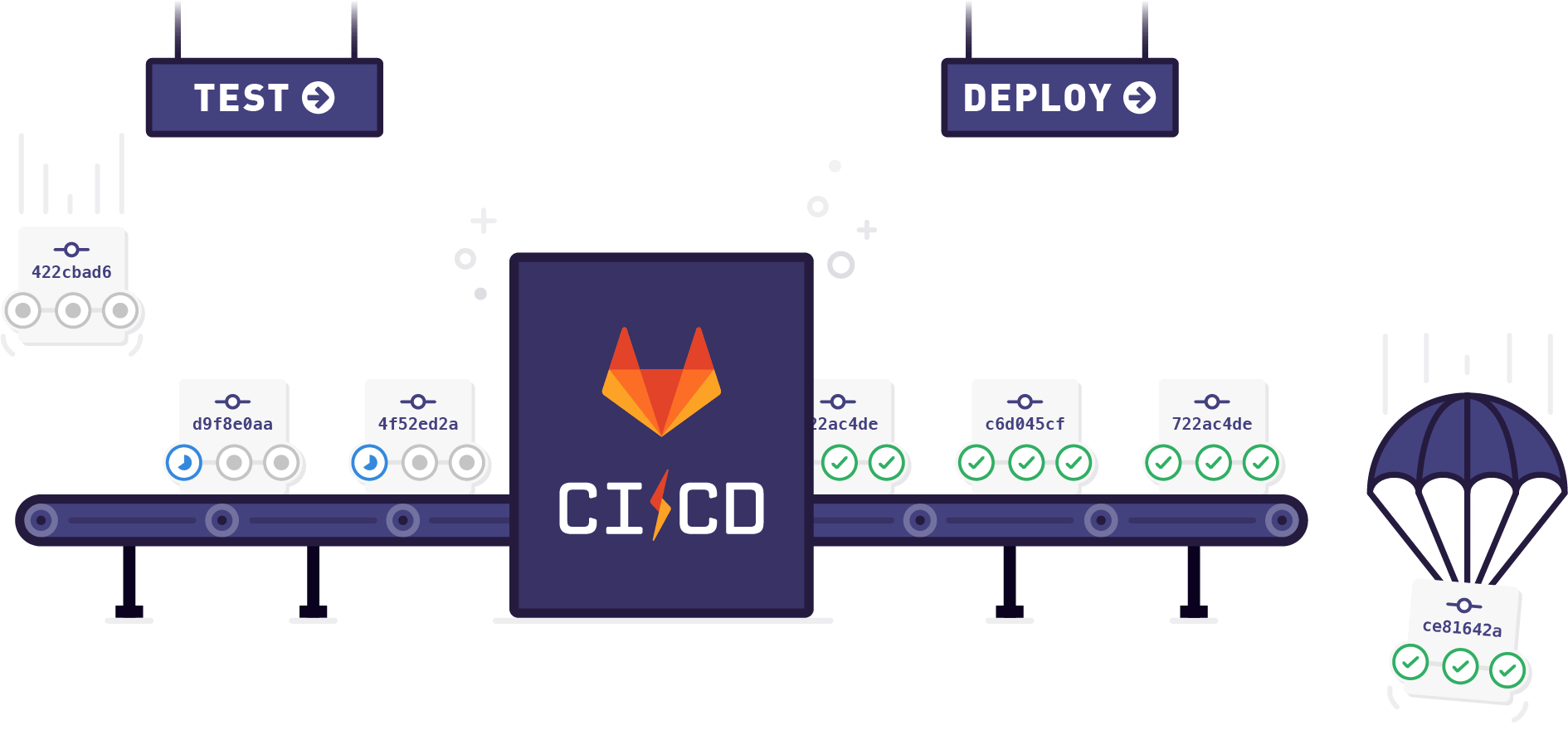 Setting Up CI of Flexibility in GitLab