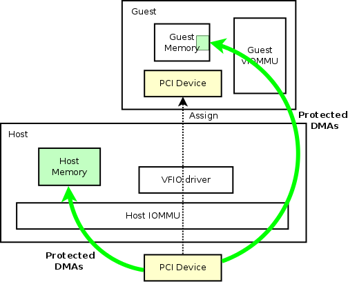 VT-d, vfio and GPU passthrough, Virtualization in a nutshell (RHEL8)